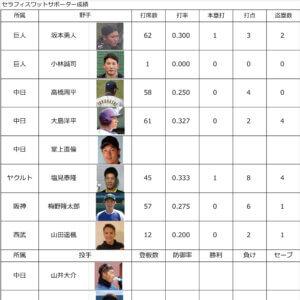 プロ野球2021 各リーグ順位&サポーター中間成績のイメージ