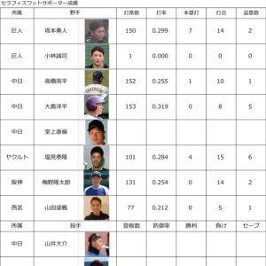 プロ野球2021 各リーグ順位&サポーター中間成績5月11日のイメージ