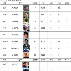 プロ野球2021 各リーグ順位&サポーター中間成績5月4日のイメージ