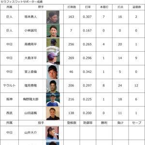プロ野球2021 各リーグ順位&サポーター中間成績6月16日のイメージ