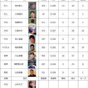 プロ野球2021 各リーグ順位&サポーター中間成績9月13日のイメージ