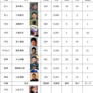 プロ野球2021 各リーグ順位&サポーター中間成績10月7日のイメージ