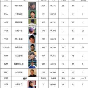 プロ野球2021 各リーグ順位&サポーター中間成績10月14日のイメージ
